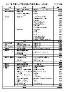 2017年保養キャンプ項目別支出